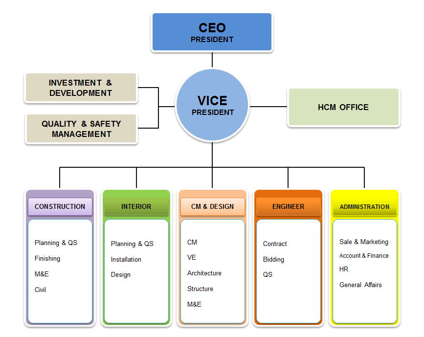 Home Office Organisation Chart